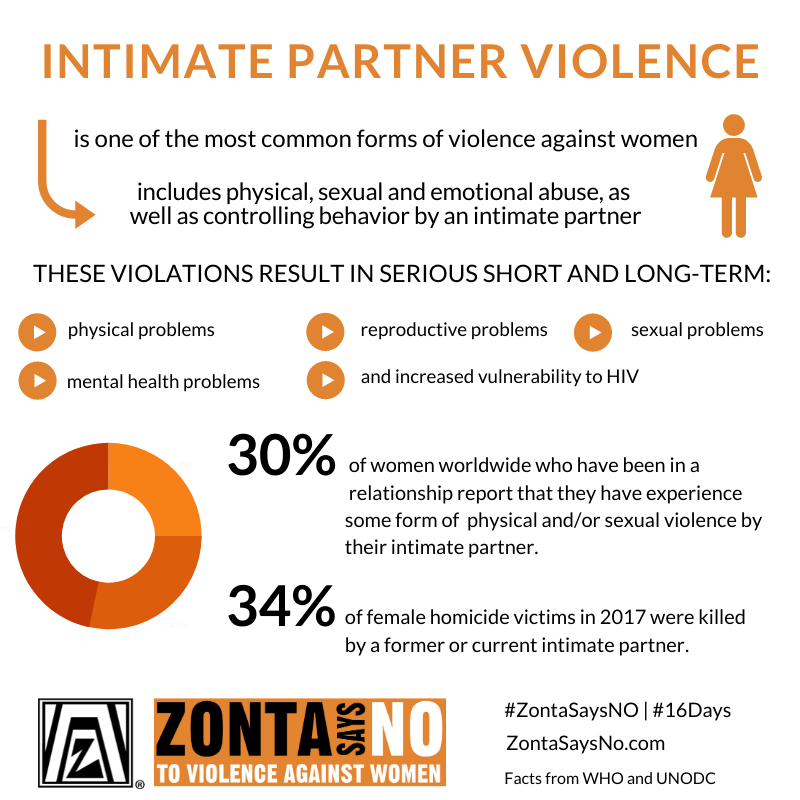 Intimate Partner Conflict